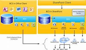 Understanding Business Connectivity Services  U2013 Sharepoint