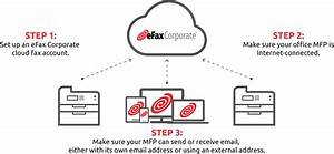Integrate Business Fax With Multi