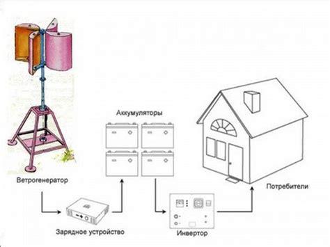 Горизонтальный ветрогенератор преимущества и недостатки