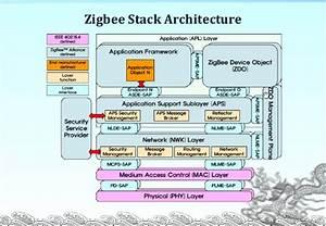 Zigbee  A  U0026quot Social U0026quot  Network For Iot