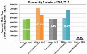 Getting serious about climate change: Ann Arbor eyes 90% ...
