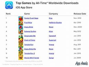All time app store ranking facebook most downloaded for 2012 roundup the most popular ios apps of the year