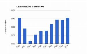 Lake Erie Water Level Chart Lake Powell Water Level Now Highest In The Last 10 Years
