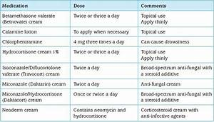 Asthma Classification Chart Safe Medication During Pregnancy And