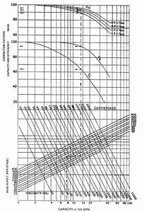 Viscosity Equivalent Chart Chemical Process Technology Quick Check If Pump