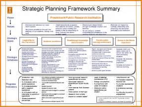 Smart Sheet Templates Strategic Planning Process Template Best Business Template