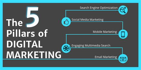 pillars  digital marketing digital muscle seo