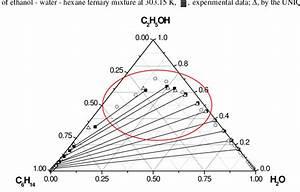 Lle Data Of Ethanol