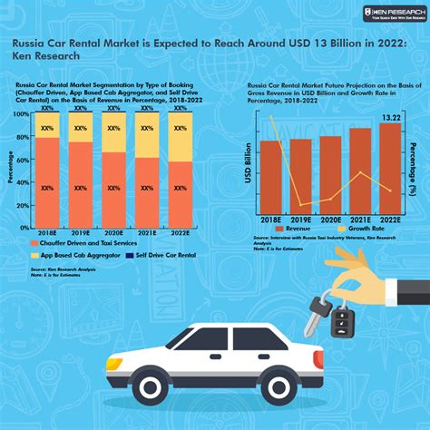 Russia Car Rental Market In Russia, Car Rental Fleet Size