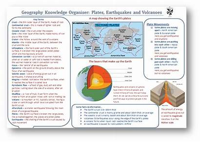 Knowledge Organisers Examples St