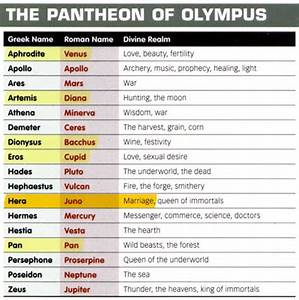 roman vs. greek gods planets - Google Search | Greece ...