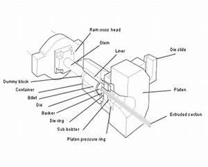 How To Prevent Black Trail  U0026 Slag Inclusion In Extrusion Process  U2013 Hoonly Aluminium Profile