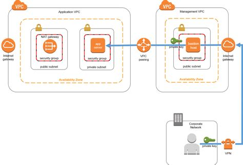 Replacing a Bastion Host with Amazon EC2 Systems Manager ...