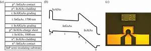 Ingaas  Inalas Single Photon Avalanche Diode For 1550 Nm