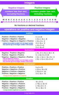 Operations with Integers Rules