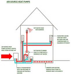 Pictures of Air Source Heat Pump Installation Guide