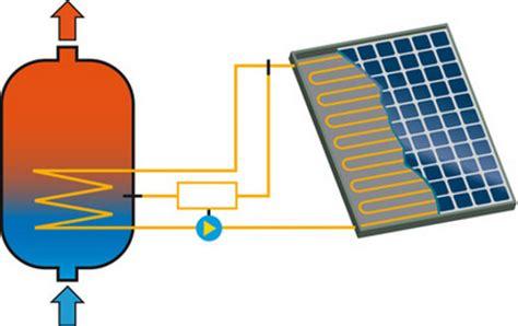 Speicher Für Solarthermieanlagen