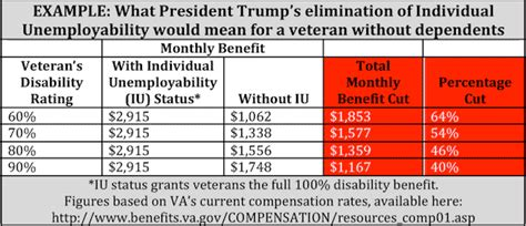 va survivors pension rate table va benefits table 2017 designer tables reference