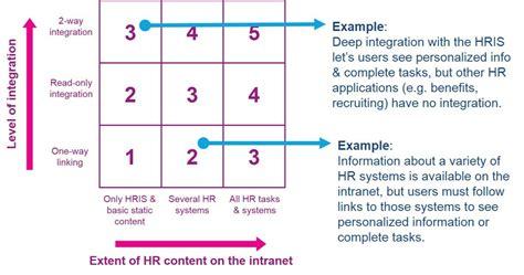 levels  hr integration   intranet digital