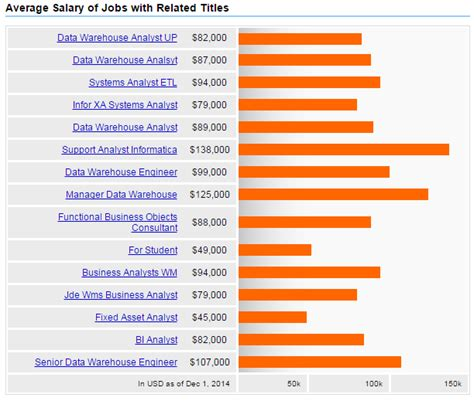 The Resume Center Salary by Data Warehouse Analyst Salary