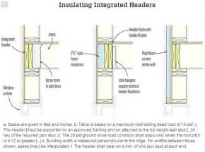 how to utilize floor system integrated headers to maximize