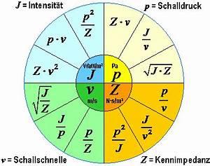Einheiten Berechnen : schalldruck schallschnelle 400 schallimpedanz schallfeldimpedanz schallintensitaet intensitaet ~ Themetempest.com Abrechnung
