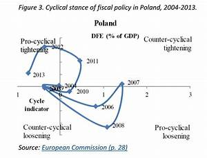 What Aspect Of Fiscal Policy Does This Diagram Show