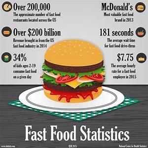 Fast Food Statistics 2017 | Food