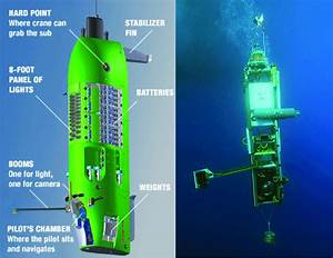 Illustration Of The Deepsea Challenger On The Left And A