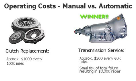 Manual Transmission Costs
