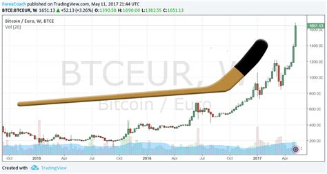 Additionally, there are over 1100 bitcoin atms in the european union alone. Koers bitcoin euro price