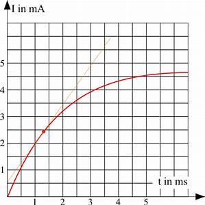 Spule Induktivität Berechnen : musteraufgaben selbstinduktion im diagramm leifi physik ~ Themetempest.com Abrechnung