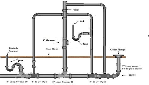 kitchen sink plumbing vent diagram shower drain vent diagram wiring diagram schemes 8524