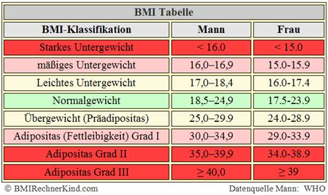 bmi amputation rechner body mass index berechnen bmi