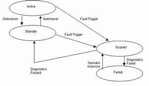 Hierarchical State Machine Design Pattern