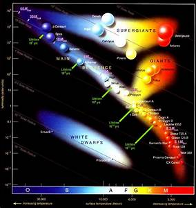 Astronomy  Star Life Cycle And Hr Diagrams