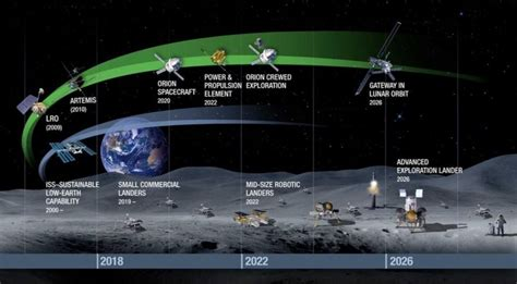 Space News Nasa Roadmap Report Provides Few New Details On Human