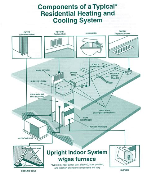 using your duct system as a whole house fan manatee air provides duct cleaning