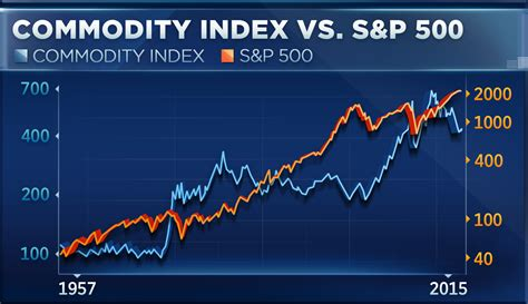 Why The Commodities Crush Is Very Good For Stocks