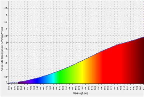 incandescent light spectrum ultimate light bulb test incandescent vs compact