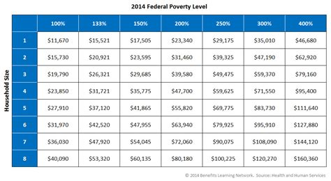 federal poverty line table federal poverty level chart poverty level chart 2017