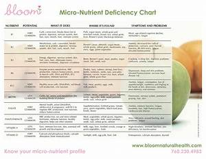 Vitamin And Mineral Deficiency Symptoms Chart Vitamin Deficiency Symptoms Chart Newsletter Questions