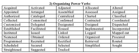 resume writing power verbs 100 original papers thecitizenscoach com