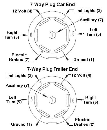 Bargman Trailer Wiring Diagram by Casita To Tow Vehicle Electrical Connections The Casita