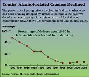 driving age increased to 18