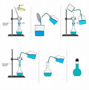 Preparation Of Standard Solution Of Sodium Carbonate