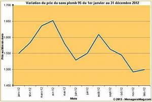 Sans Plomb 98 Prix : variation du prix du sans plomb 95 en france en 2012 ~ Medecine-chirurgie-esthetiques.com Avis de Voitures