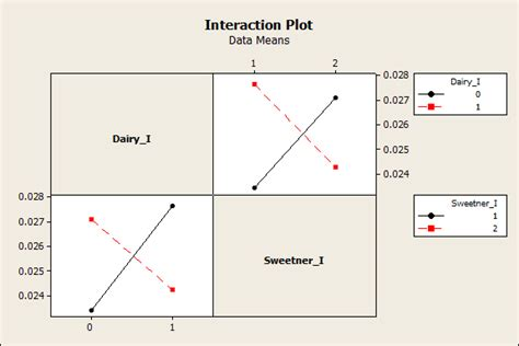 Interaction Term Is Insignificant But The Interaction Plot Shows Signs Of Signficance Line Drawing Monkey John Lennon Designs Exercises Room Nativity Scene Zoo Kindergarten