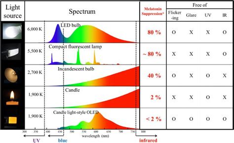 light sources spectrum chart oled info