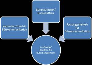 Kauffrau Im Büromanagement : kauffrau mann f r b romanagement ~ Orissabook.com Haus und Dekorationen